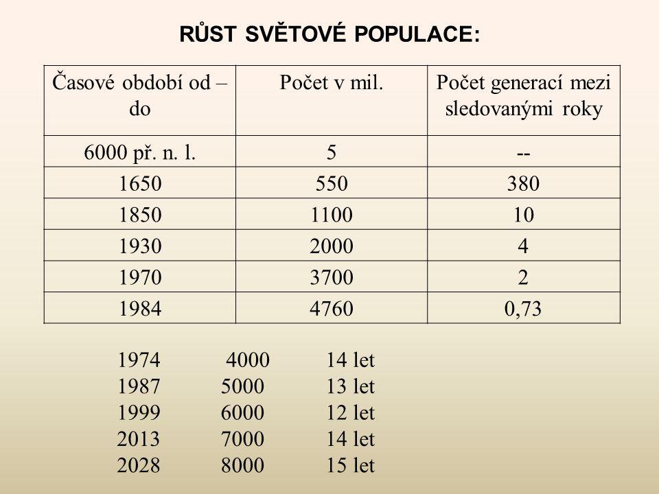 RŮST SVĚTOVÉ POPULACE: