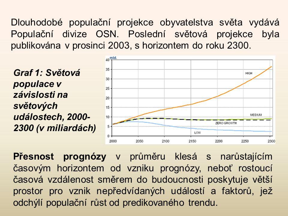 Dlouhodobé populační projekce obyvatelstva světa vydává Populační divize OSN. Poslední světová projekce byla publikována v prosinci 2003, s horizontem do roku 2300.
