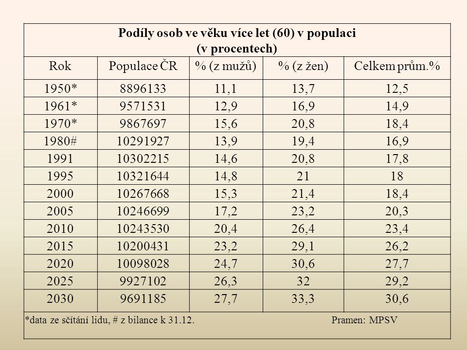 Podíly osob ve věku více let (60) v populaci
