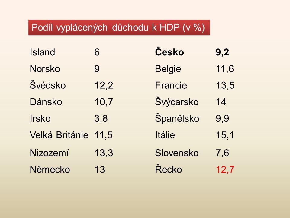 Podíl vyplácených důchodu k HDP (v %)
