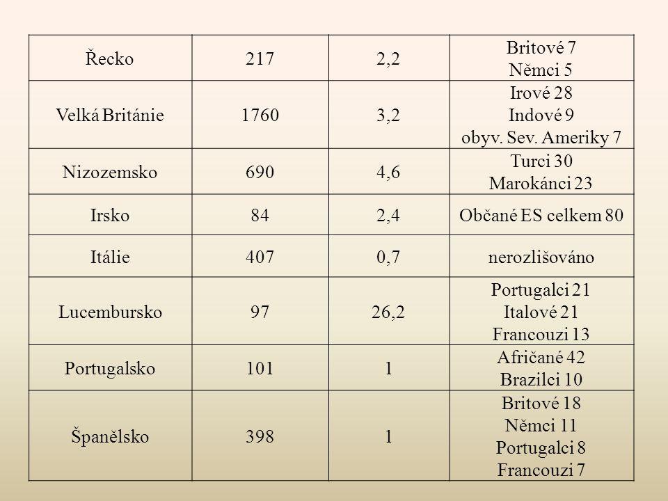 Řecko 217. 2,2. Britové 7. Němci 5. Velká Británie. 1760. 3,2. Irové 28. Indové 9. obyv. Sev. Ameriky 7.