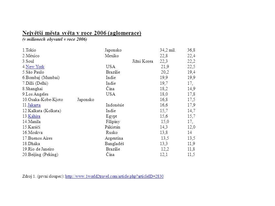 Největší města světa v roce 2006 (aglomerace)