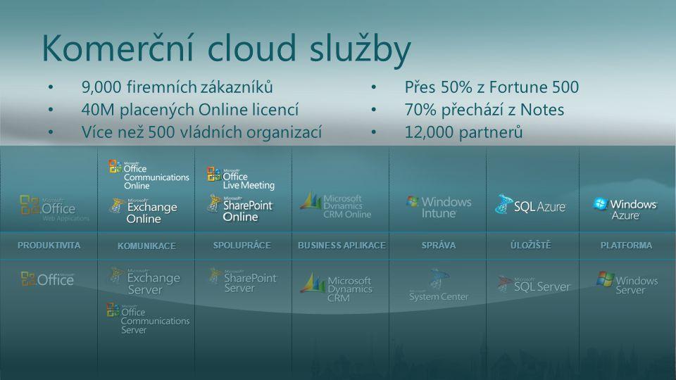 Komerční cloud služby 9,000 firemních zákazníků