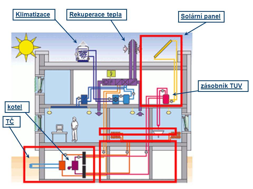 Klimatizace Rekuperace tepla Solární panel zásobník TUV kotel TČ