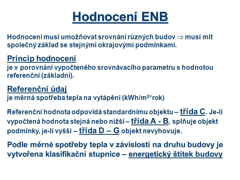 Hodnocení ENB Princip hodnocení Referenční údaj