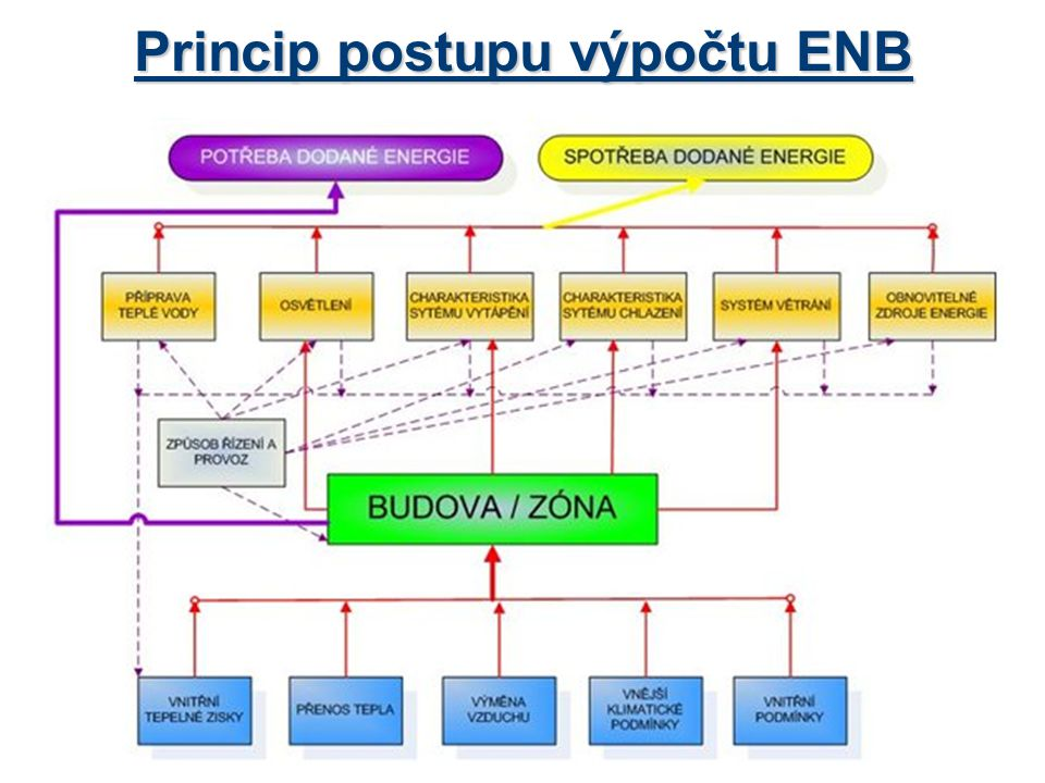 Princip postupu výpočtu ENB