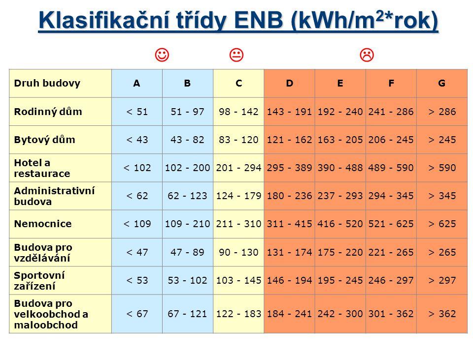 Klasifikační třídy ENB (kWh/m2*rok)