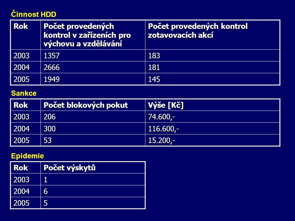 Činnost HDD Rok. Počet provedených kontrol v zařízeních pro výchovu a vzdělávání. Počet provedených kontrol zotavovacích akcí.