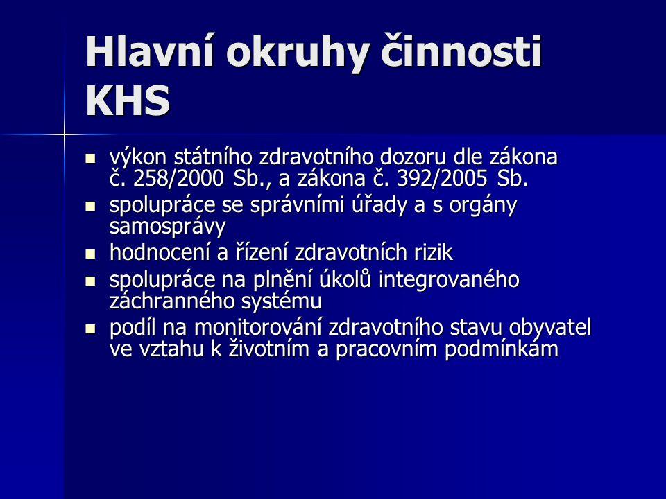 Hlavní okruhy činnosti KHS