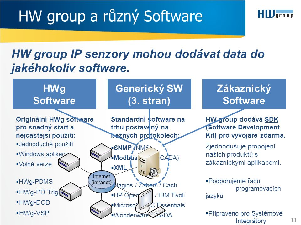 HW group a různý Software