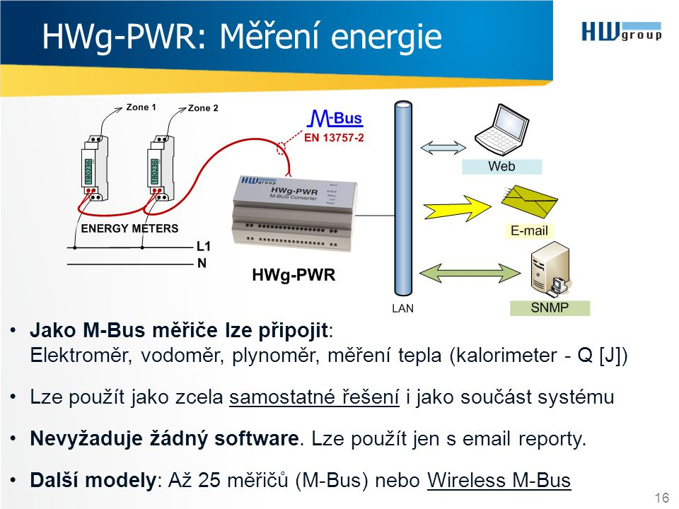 HWg-PWR: Měření energie