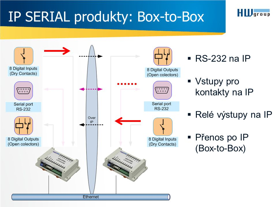 IP SERIAL produkty: Box-to-Box