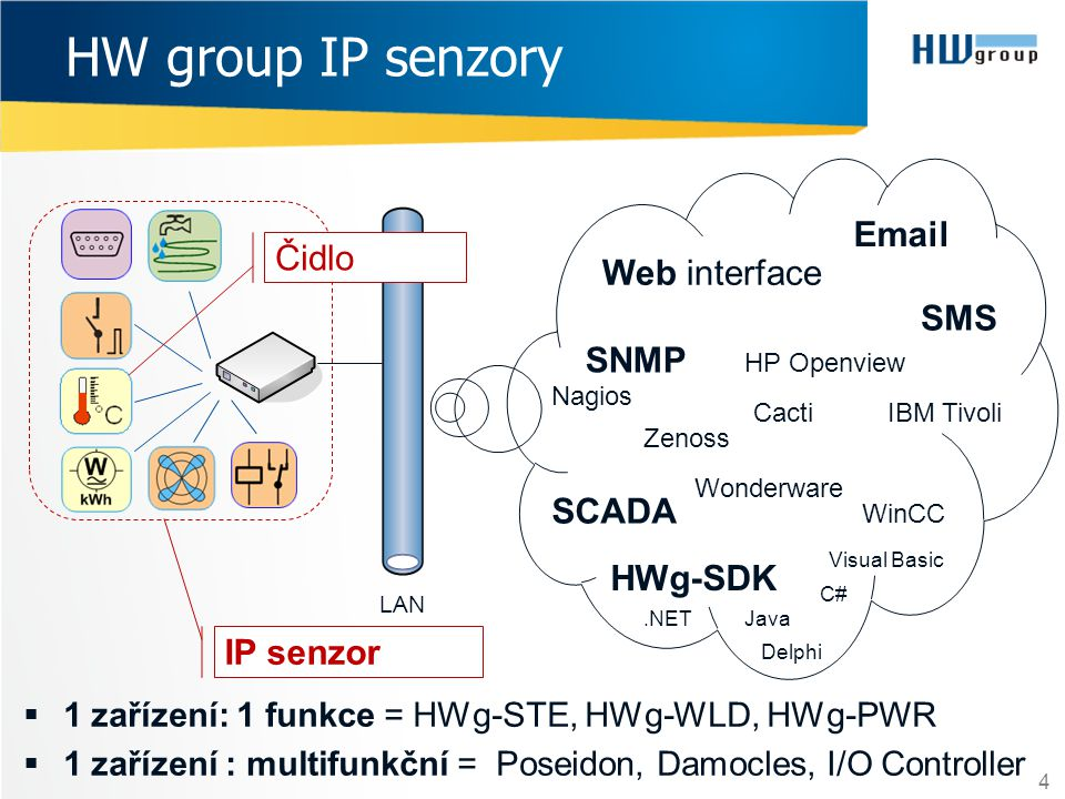 HW group IP senzory Email Čidlo Web interface SMS SNMP SCADA HWg-SDK