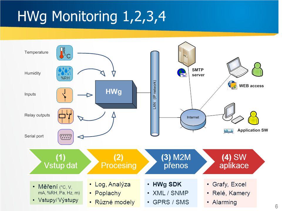 HWg Monitoring 1,2,3,4 (1) Vstup dat (2) Procesing (3) M2M přenos