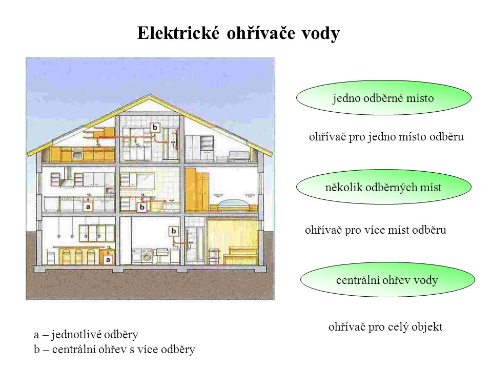 Elektrické ohřívače vody