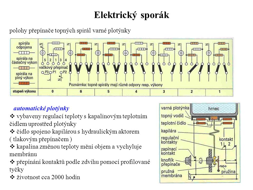 Elektrický sporák polohy přepínače topných spirál varné plotýnky