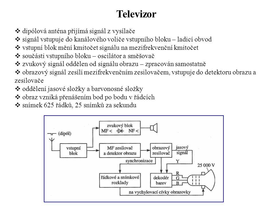 Televizor dipólová anténa přijímá signál z vysílače