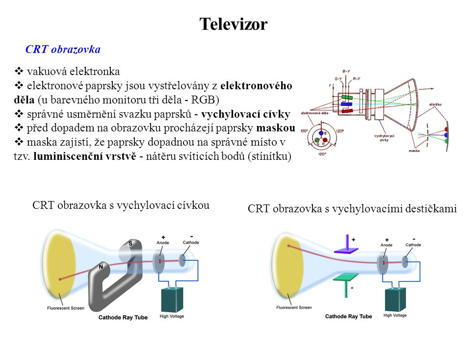 Televizor CRT obrazovka vakuová elektronka