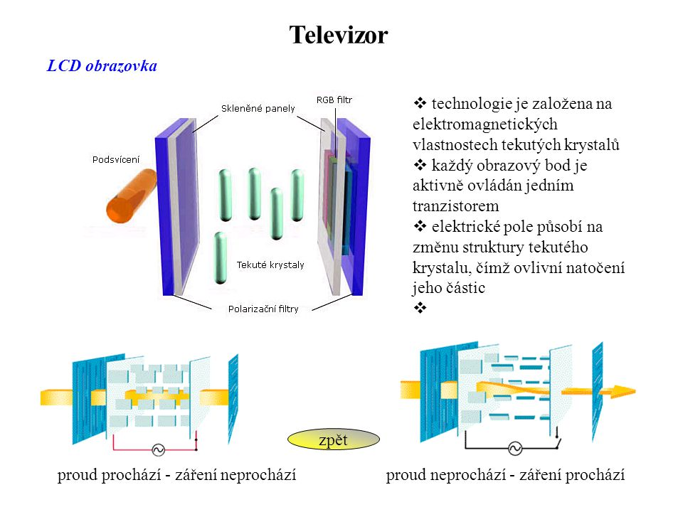 Televizor LCD obrazovka