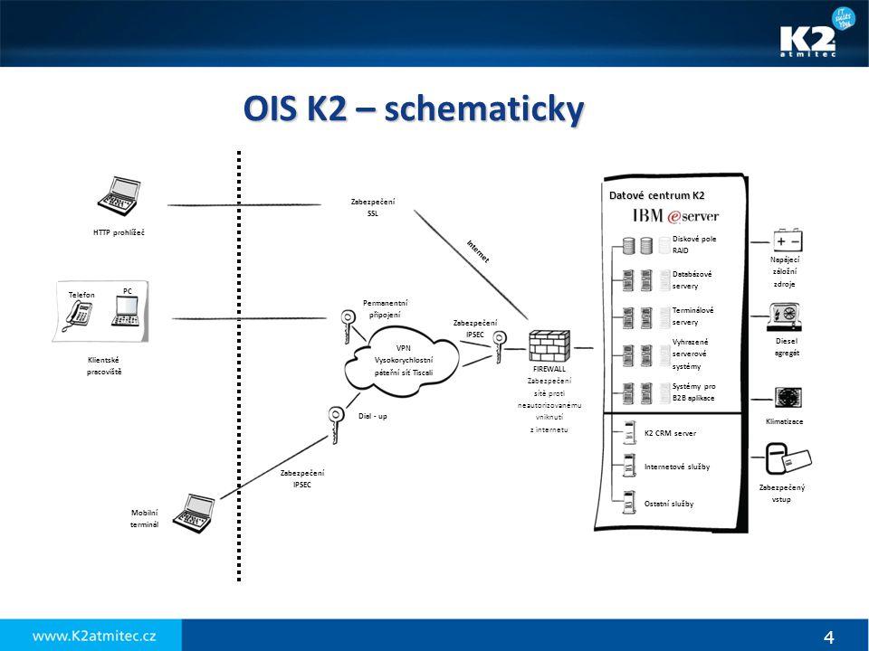 OIS K2 – schematicky Datové centrum K2 Zabezpečený vstup Klimatizace