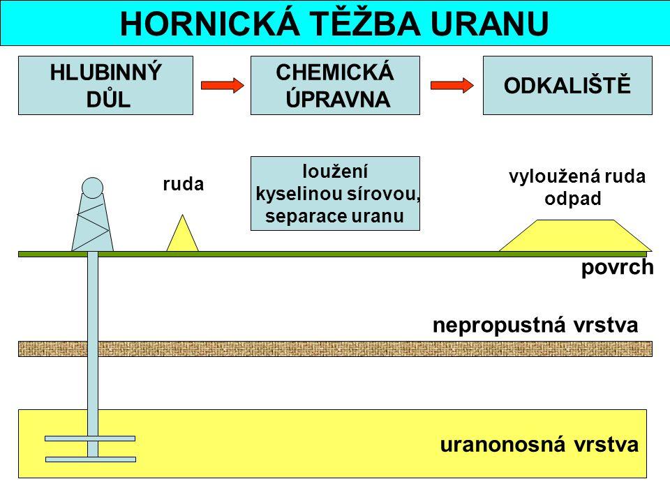 HORNICKÁ TĚŽBA URANU HLUBINNÝ DŮL CHEMICKÁ ÚPRAVNA ODKALIŠTĚ povrch