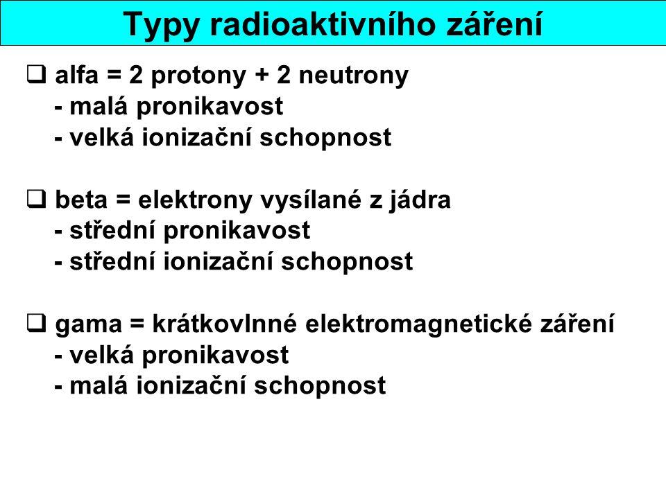 Typy radioaktivního záření