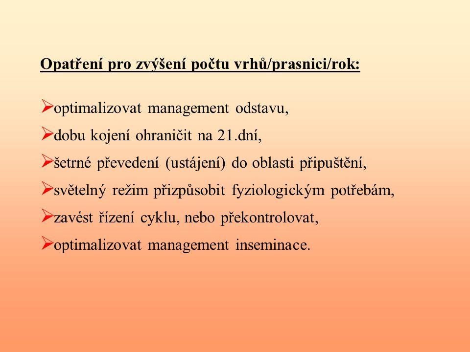Opatření pro zvýšení počtu vrhů/prasnici/rok: