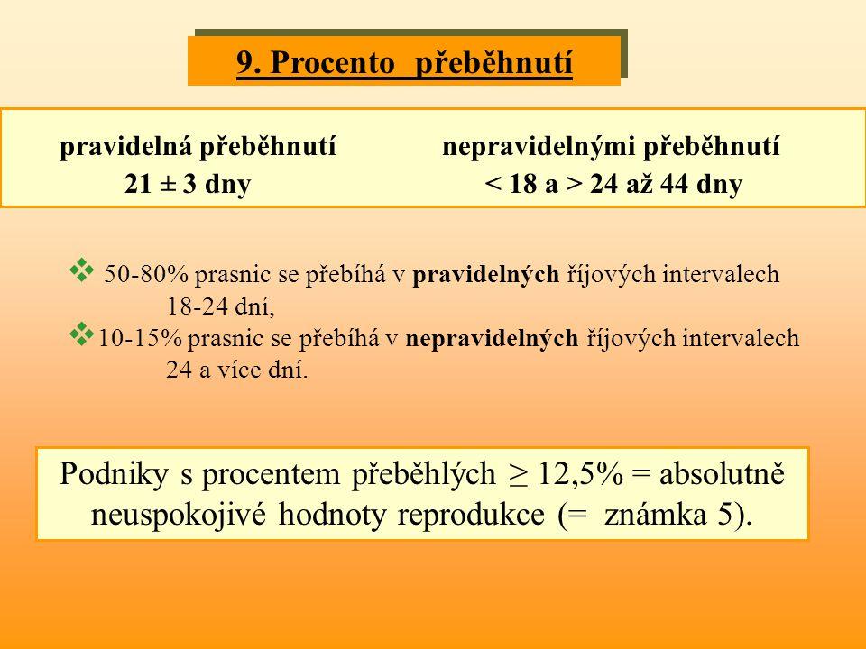 9. Procento přeběhnutí pravidelná přeběhnutí nepravidelnými přeběhnutí 21 ± 3 dny < 18 a > 24 až 44 dny.