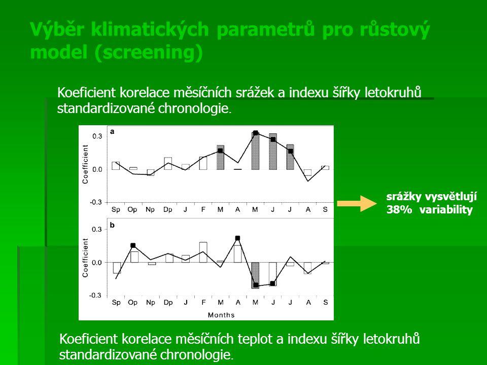 Výběr klimatických parametrů pro růstový model (screening)