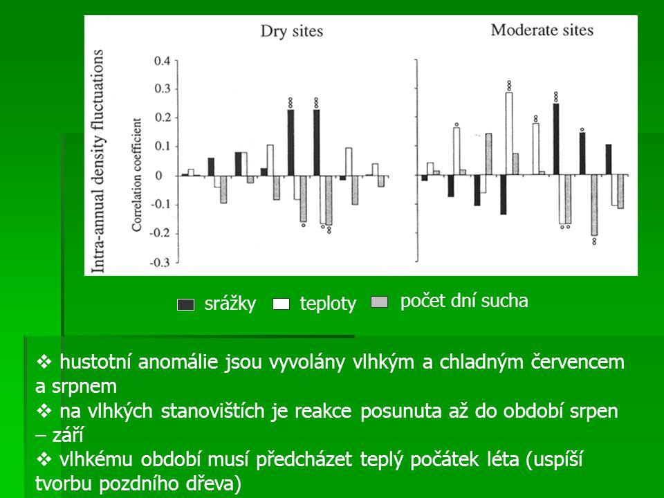 hustotní anomálie jsou vyvolány vlhkým a chladným červencem a srpnem