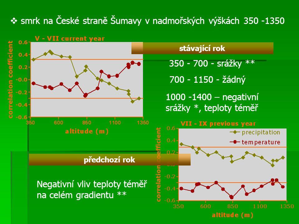 smrk na České straně Šumavy v nadmořských výškách 350 -1350