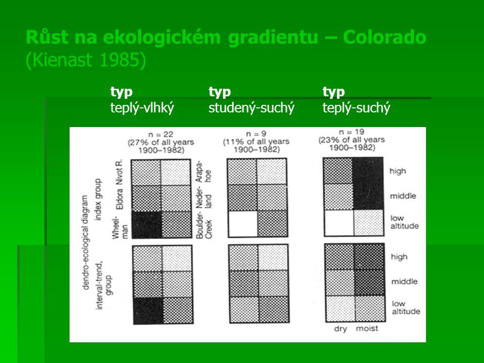 Růst na ekologickém gradientu – Colorado (Kienast 1985)