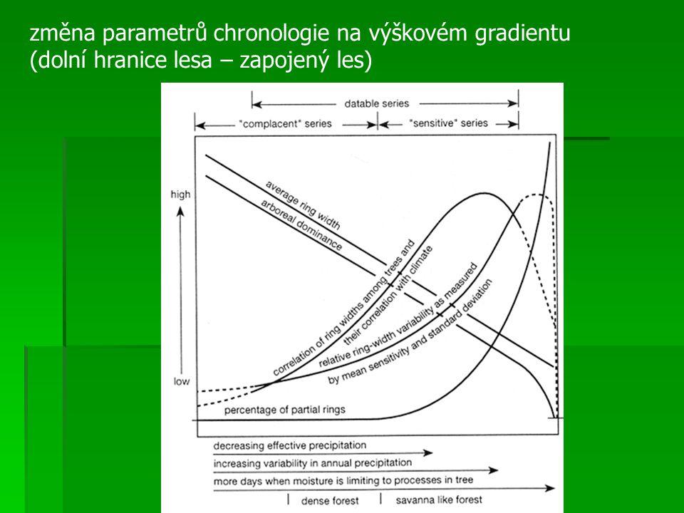 změna parametrů chronologie na výškovém gradientu
