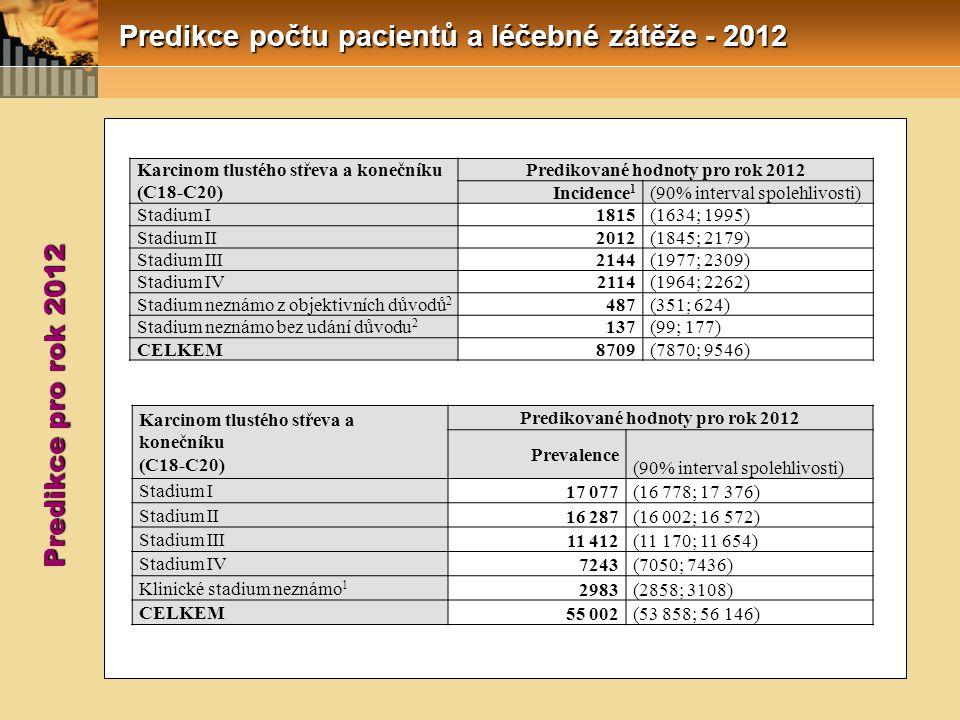 Predikované hodnoty pro rok 2012 Predikované hodnoty pro rok 2012