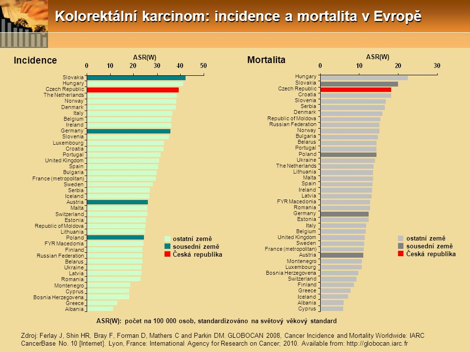 Kolorektální karcinom: incidence a mortalita v Evropě