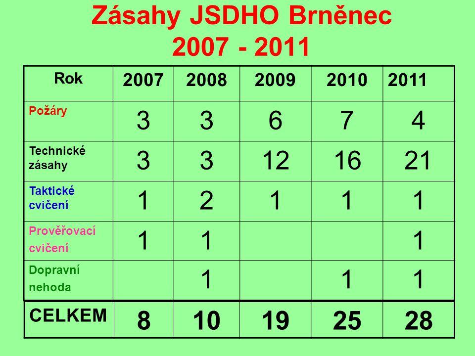 Zásahy JSDHO Brněnec 2007 - 2011 Rok. 2007. 2008. 2009. 2010. 2011. Požáry. 3. 6. 7. 4. Technické zásahy.