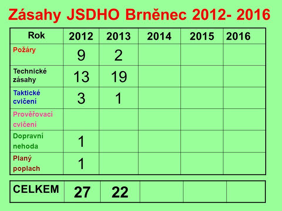 Zásahy JSDHO Brněnec 2012- 2016 Rok. 2012. 2013. 2014. 2015. 2016. Požáry. 9. 2. Technické zásahy.