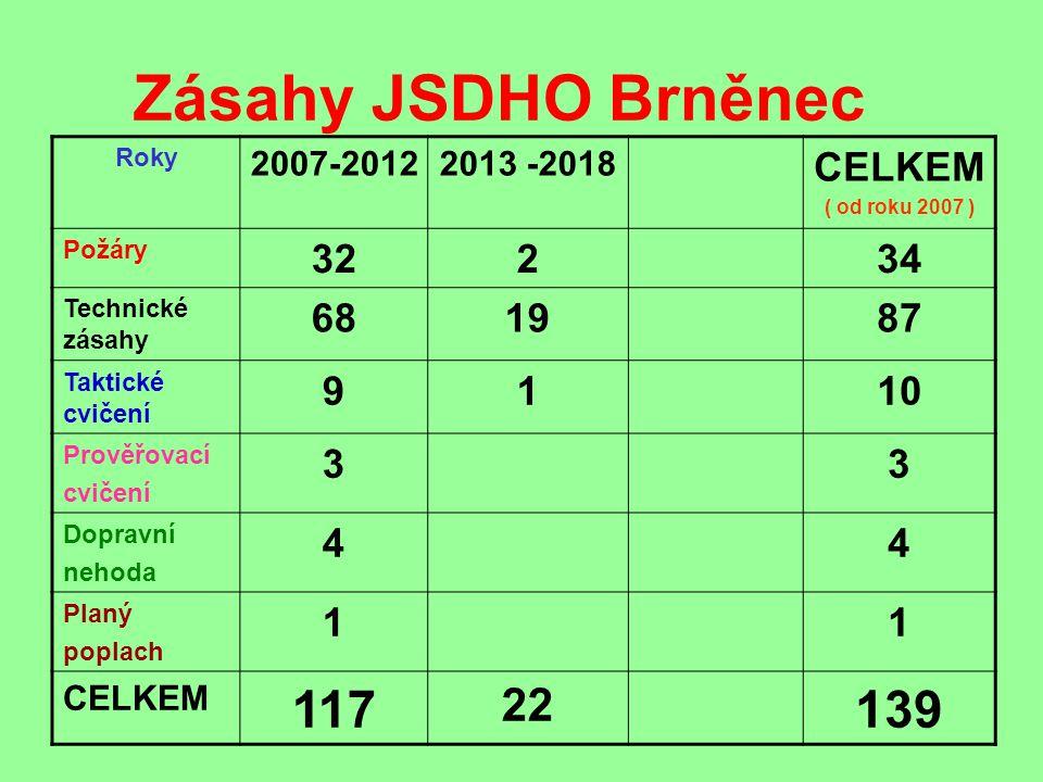 Zásahy JSDHO Brněnec 117 139 22 CELKEM 32 2 34 68 19 87 9 1 10 3 4