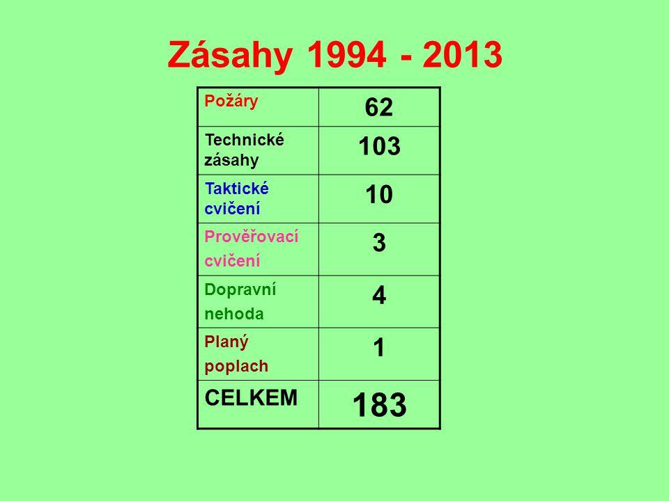 Zásahy 1994 - 2013 183 62 103 10 3 4 1 CELKEM Požáry Technické zásahy