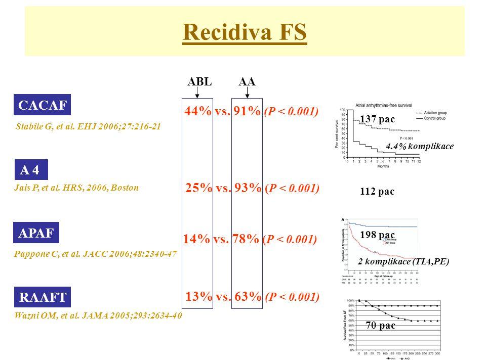 Recidiva FS CACAF 44% vs. 91% (P < 0.001) A 4