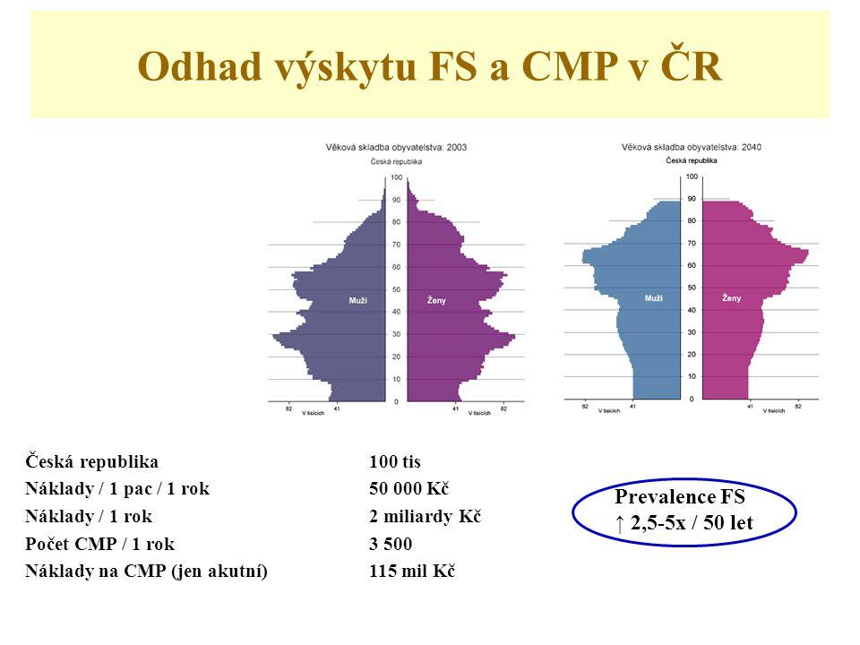 Odhad výskytu FS a CMP v ČR