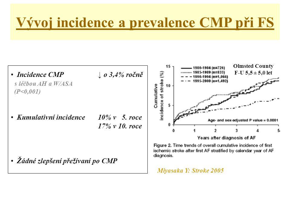 Vývoj incidence a prevalence CMP při FS