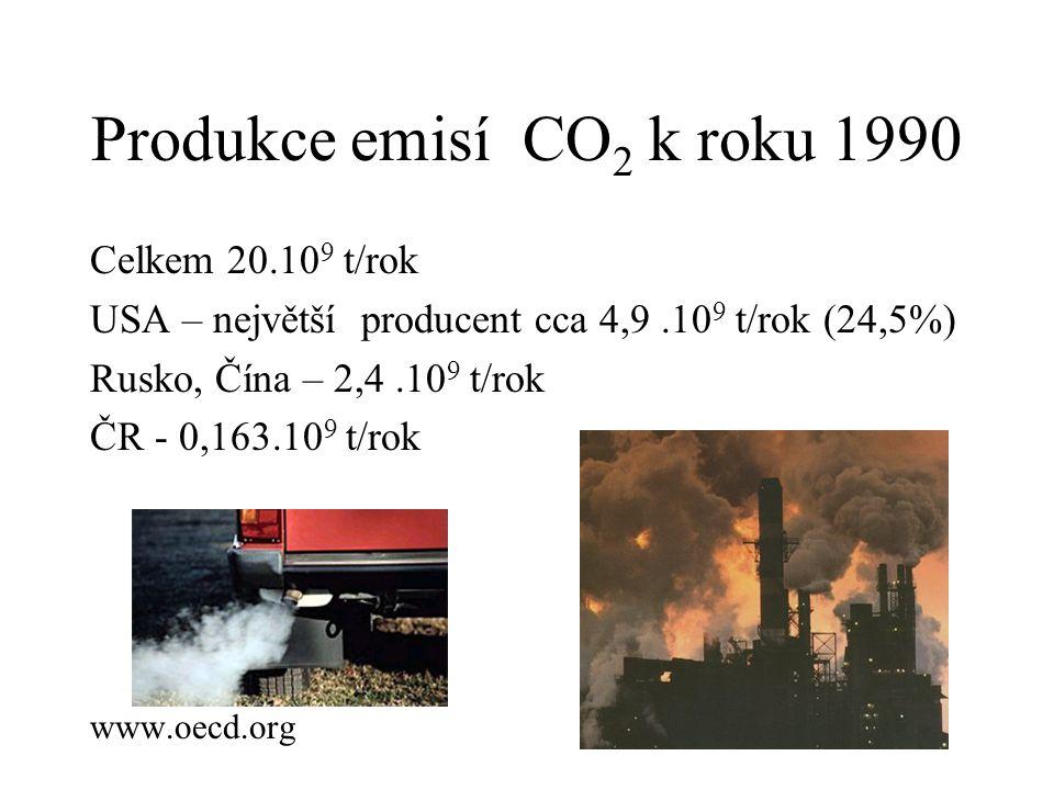 Produkce emisí CO2 k roku 1990