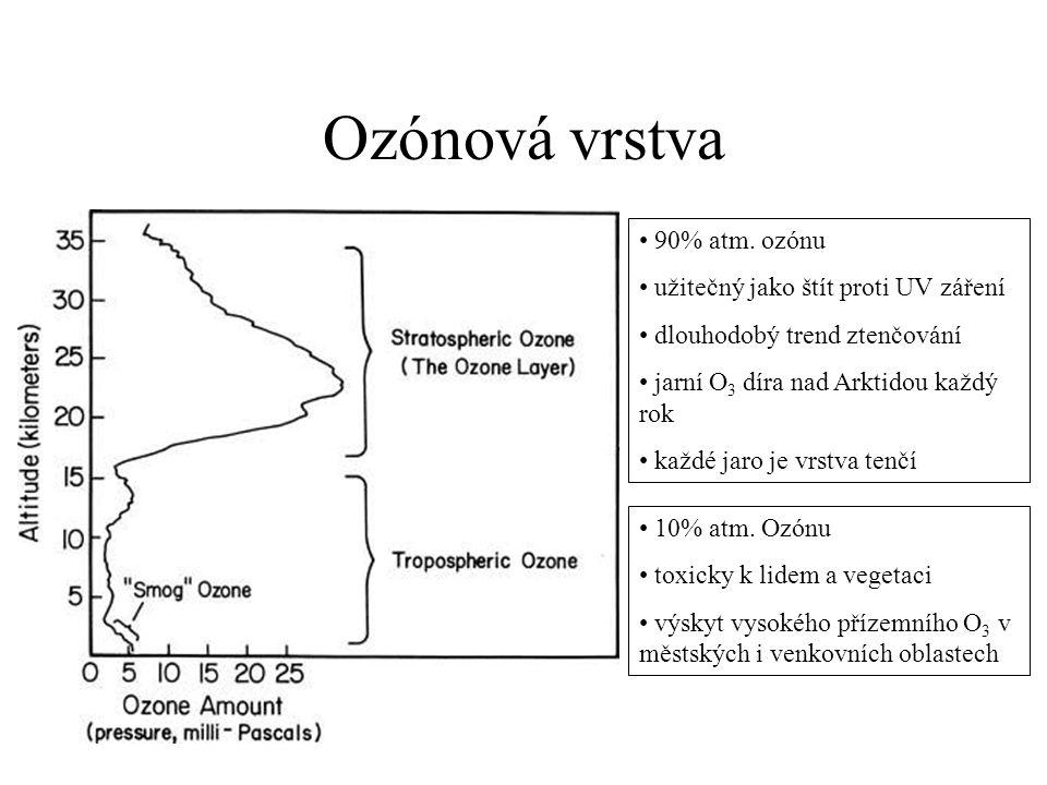 Ozónová vrstva 90% atm. ozónu užitečný jako štít proti UV záření