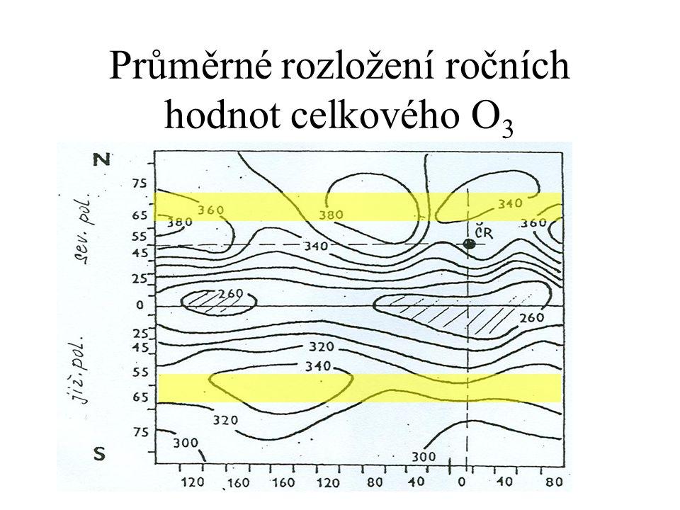 Průměrné rozložení ročních hodnot celkového O3