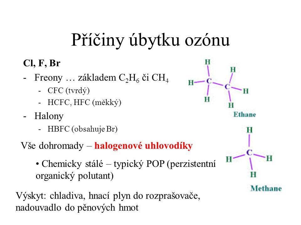 Příčiny úbytku ozónu Cl, F, Br Freony … základem C2H6 či CH4 Halony