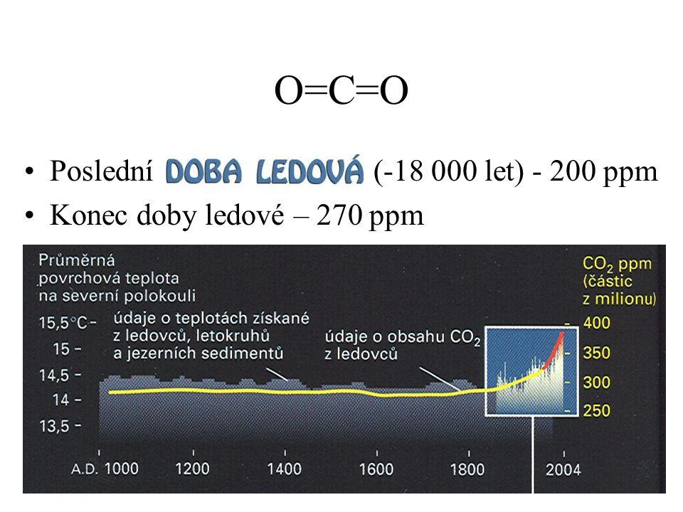 O=C=O Poslední (-18 000 let) - 200 ppm Konec doby ledové – 270 ppm