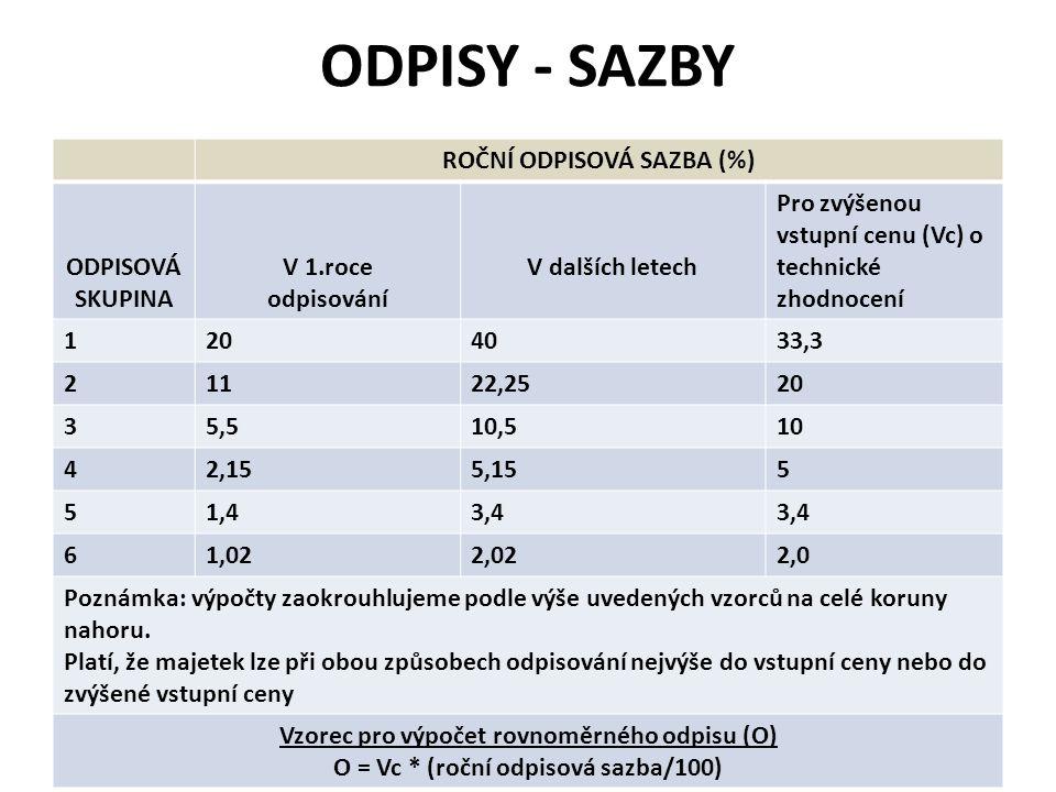 ODPISY - SAZBY ROČNÍ ODPISOVÁ SAZBA (%) ODPISOVÁ SKUPINA V 1.roce