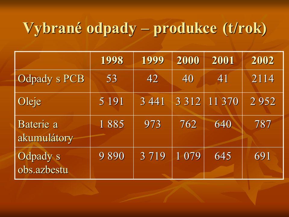 Vybrané odpady – produkce (t/rok)
