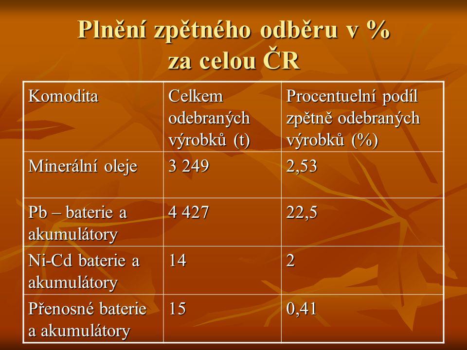 Plnění zpětného odběru v % za celou ČR